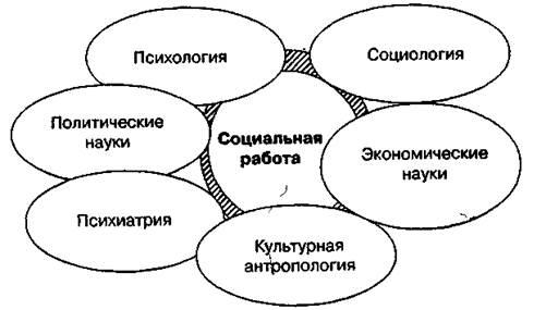 теории социальной стратификации реферат